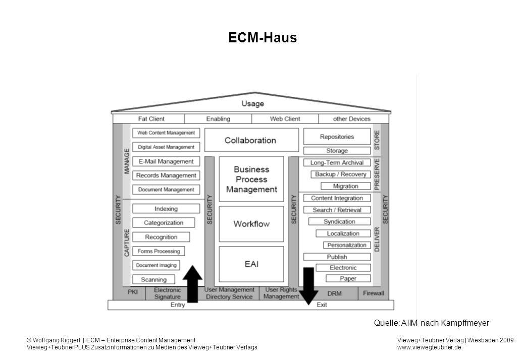 ECM-Haus Quelle: AIIM nach Kampffmeyer