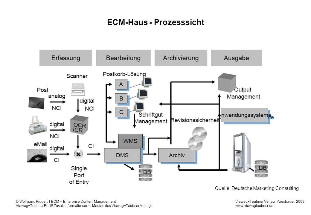 ECM-Haus - Prozesssicht