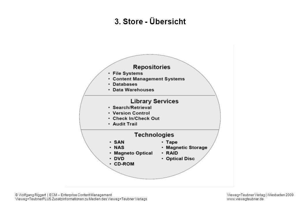 3. Store - Übersicht