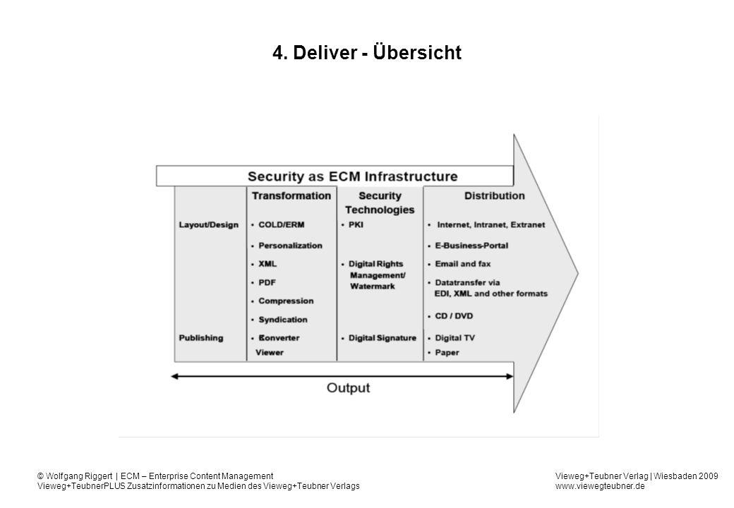 4. Deliver - Übersicht
