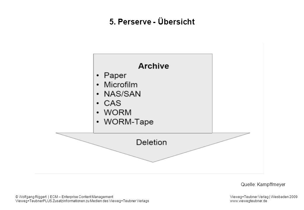5. Perserve - Übersicht Quelle: Kampffmeyer
