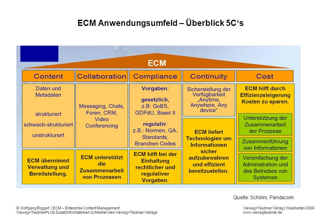 ECM Anwendungsumfeld – Überblick 5C's