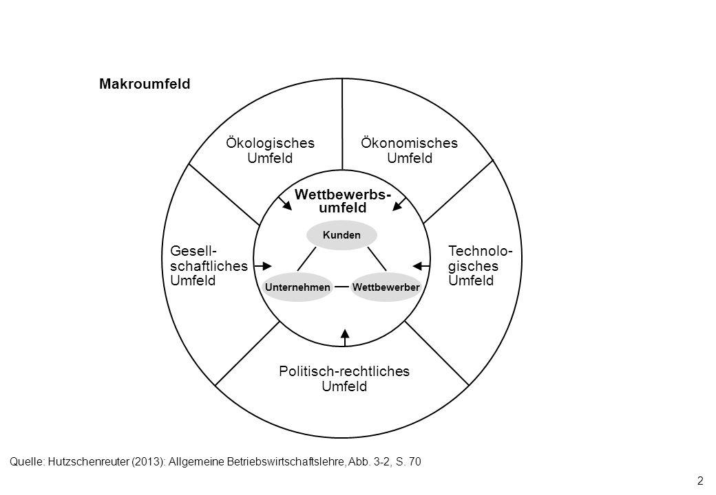 Politisch-rechtliches Umfeld