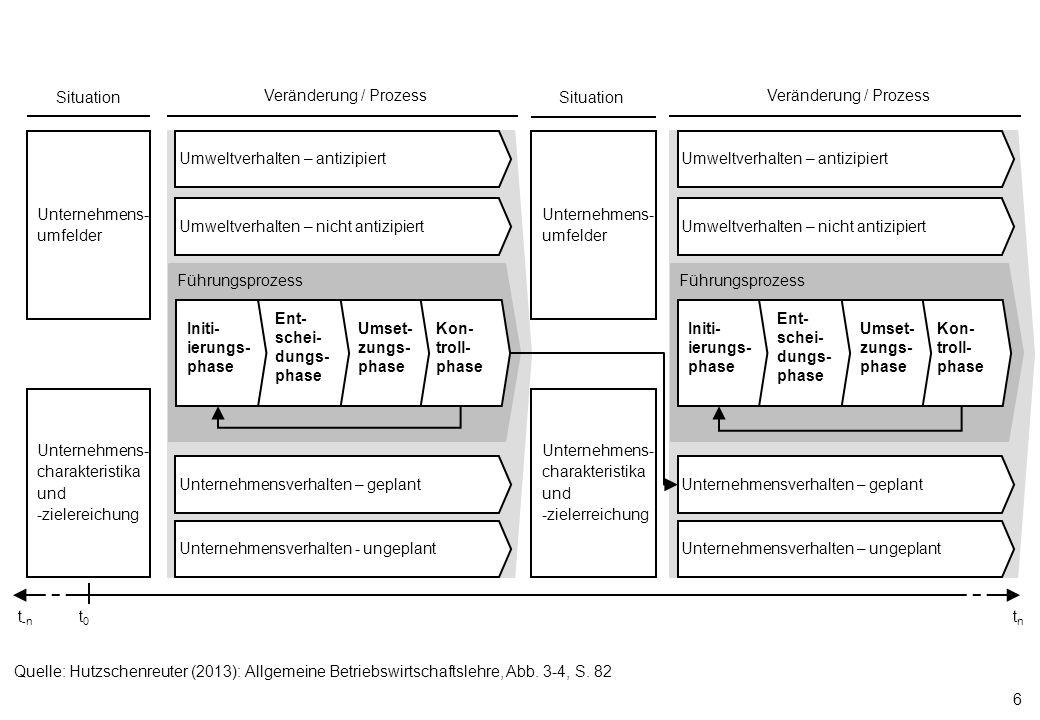 Veränderung / Prozess t0. t-n. tn. Unternehmens- charakteristika und -zielereichung. Umweltverhalten – antizipiert.