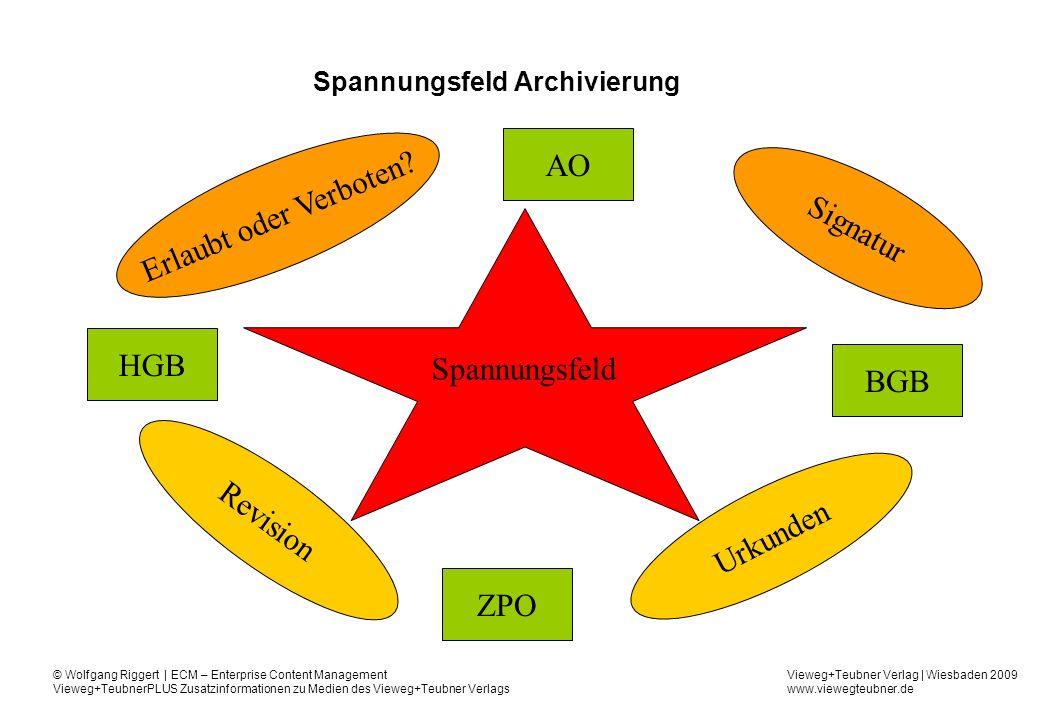 Spannungsfeld Archivierung