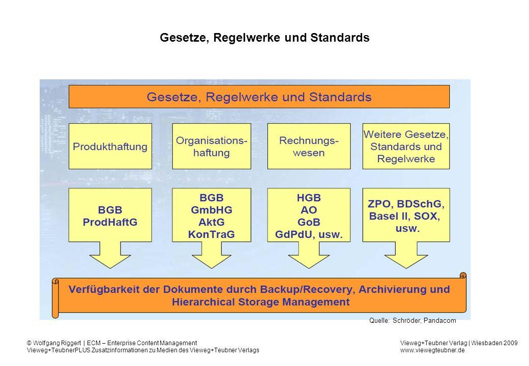 Gesetze, Regelwerke und Standards