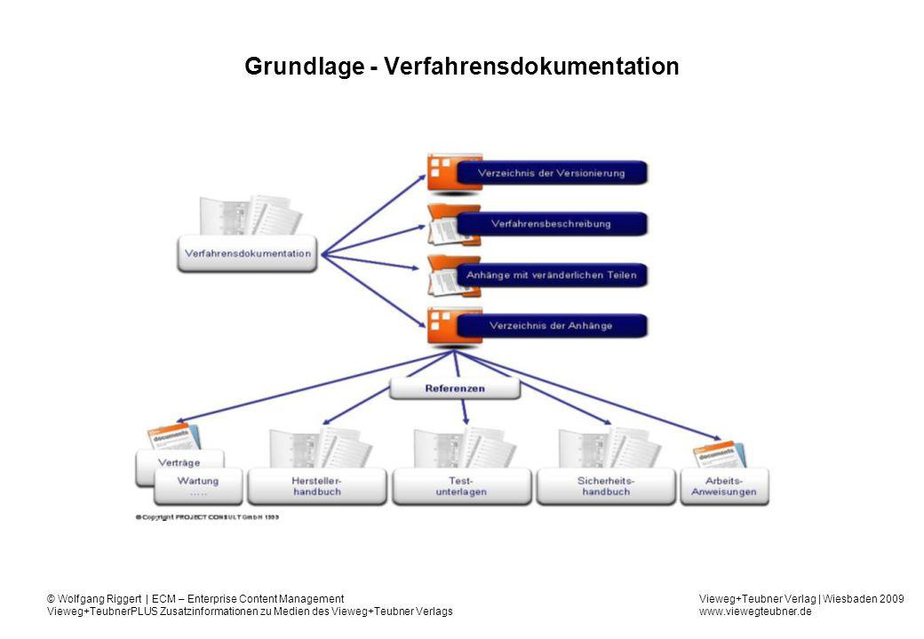 Grundlage - Verfahrensdokumentation