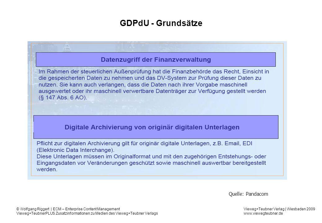 GDPdU - Grundsätze Quelle: Pandacom