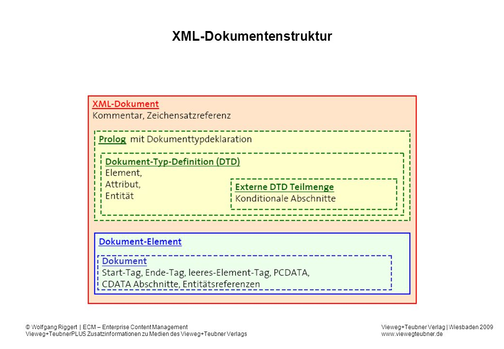 XML-Dokumentenstruktur