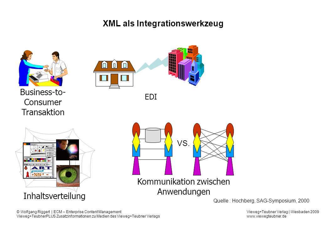 XML als Integrationswerkzeug