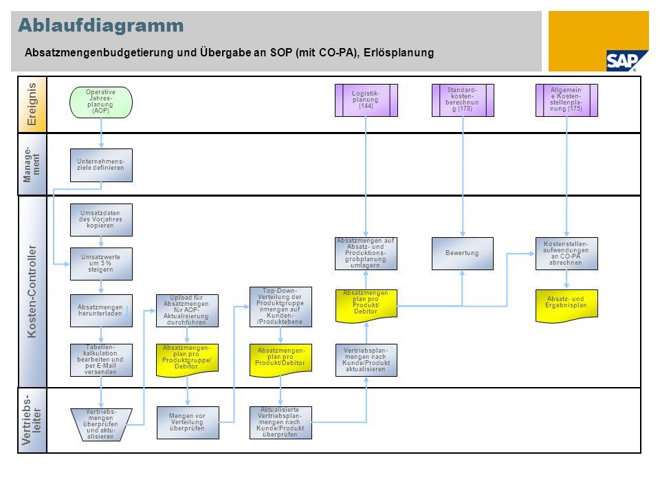 Ablaufdiagramm Absatzmengenbudgetierung und Übergabe an SOP (mit CO-PA), Erlösplanung. Ereignis. Operative Jahres-planung (AOP)