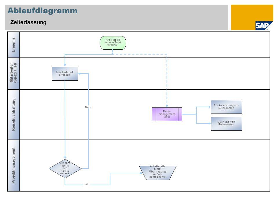 Ablaufdiagramm Zeiterfassung Ereignis Mitarbeiter (Spezialist)