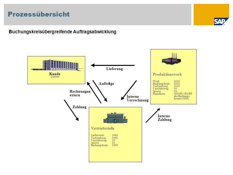 Prozessübersicht Buchungskreisübergreifende Auftragsabwicklung