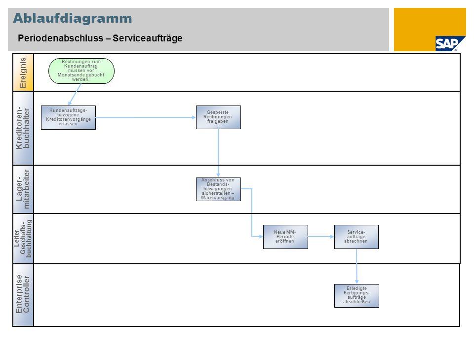 Ablaufdiagramm Periodenabschluss – Serviceaufträge Ereignis