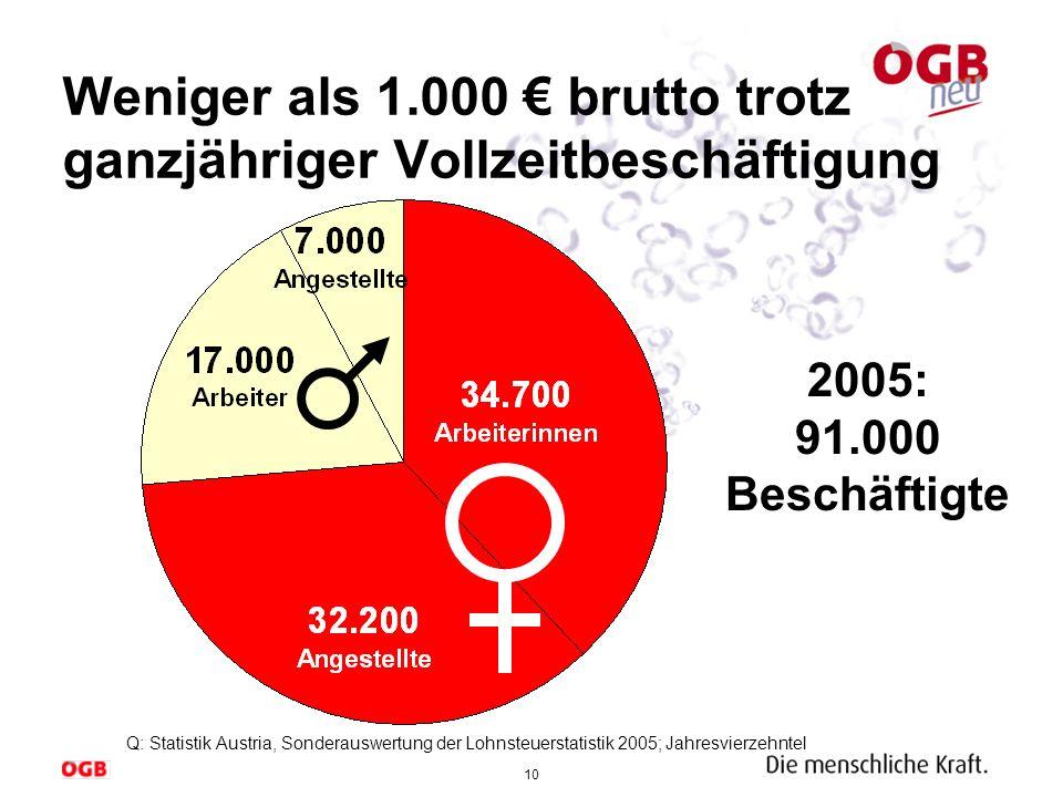 Weniger als 1.000 € brutto trotz ganzjähriger Vollzeitbeschäftigung