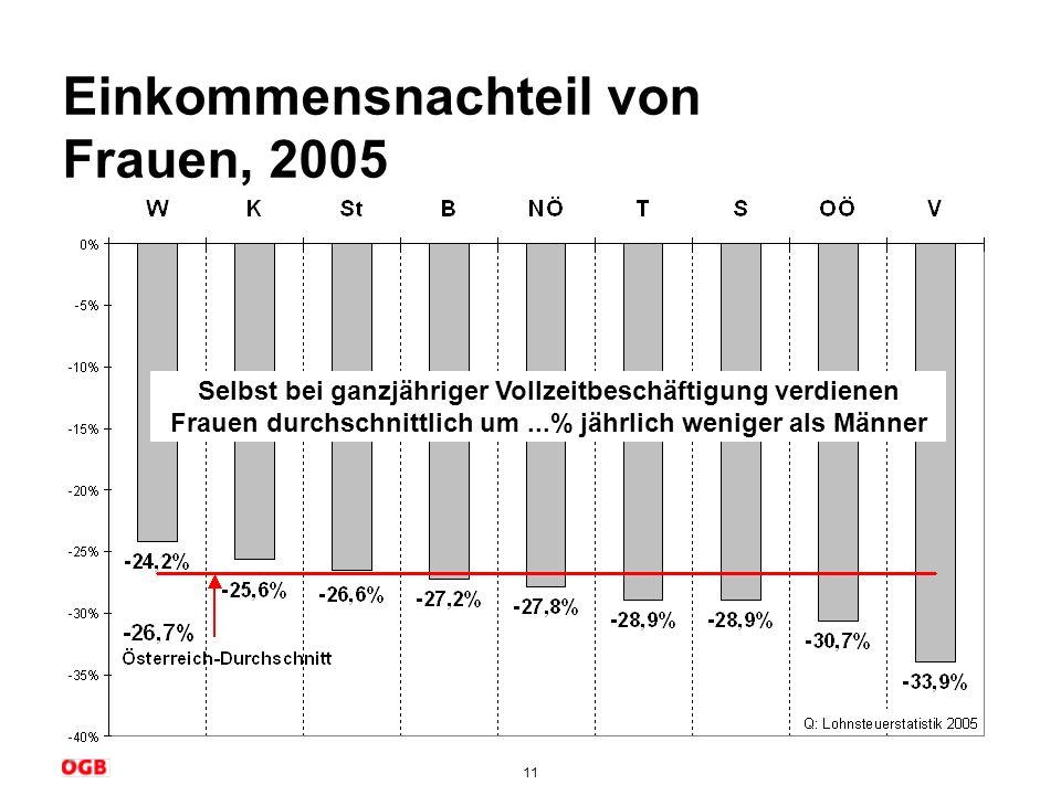 Einkommensnachteil von Frauen, 2005