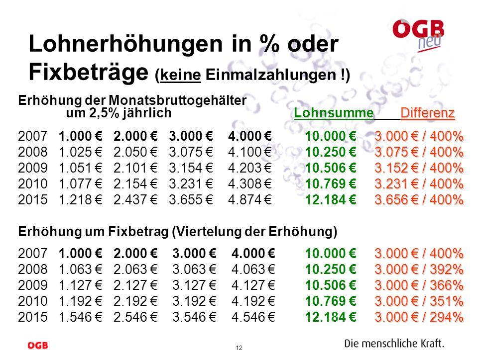 Lohnerhöhungen in % oder Fixbeträge (keine Einmalzahlungen !)
