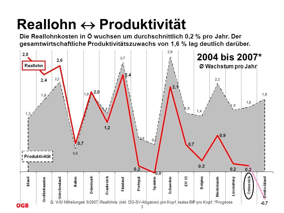 Reallohn  Produktivität