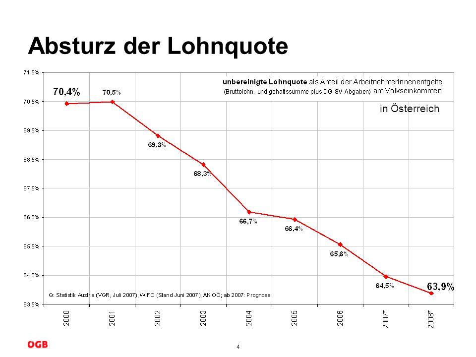 Absturz der Lohnquote in Österreich Gründe für sinkende Lohnquote: