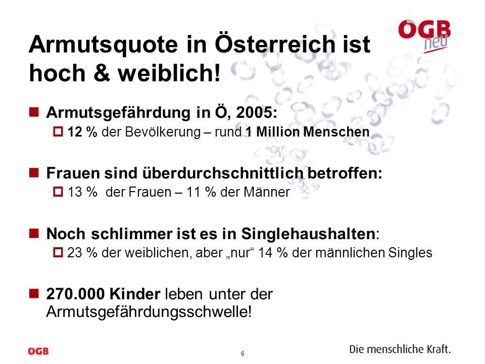 Armutsquote in Österreich ist hoch & weiblich!
