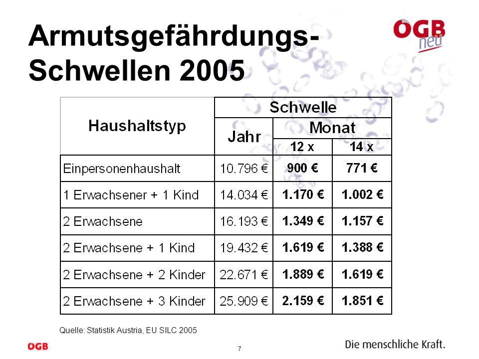 Armutsgefährdungs-Schwellen 2005