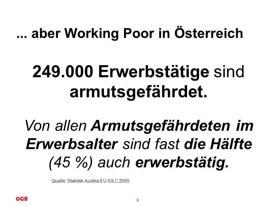... aber Working Poor in Österreich
