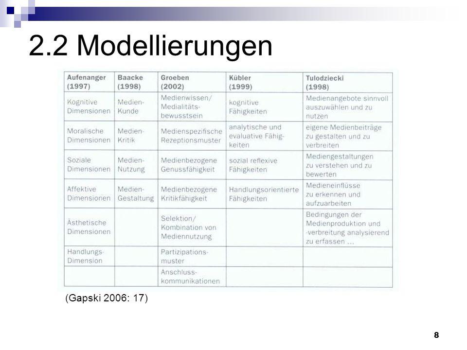 2.2 Modellierungen (Gapski 2006: 17)