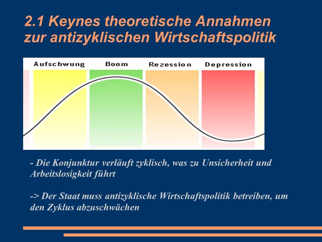 2.1 Keynes theoretische Annahmen zur antizyklischen Wirtschaftspolitik