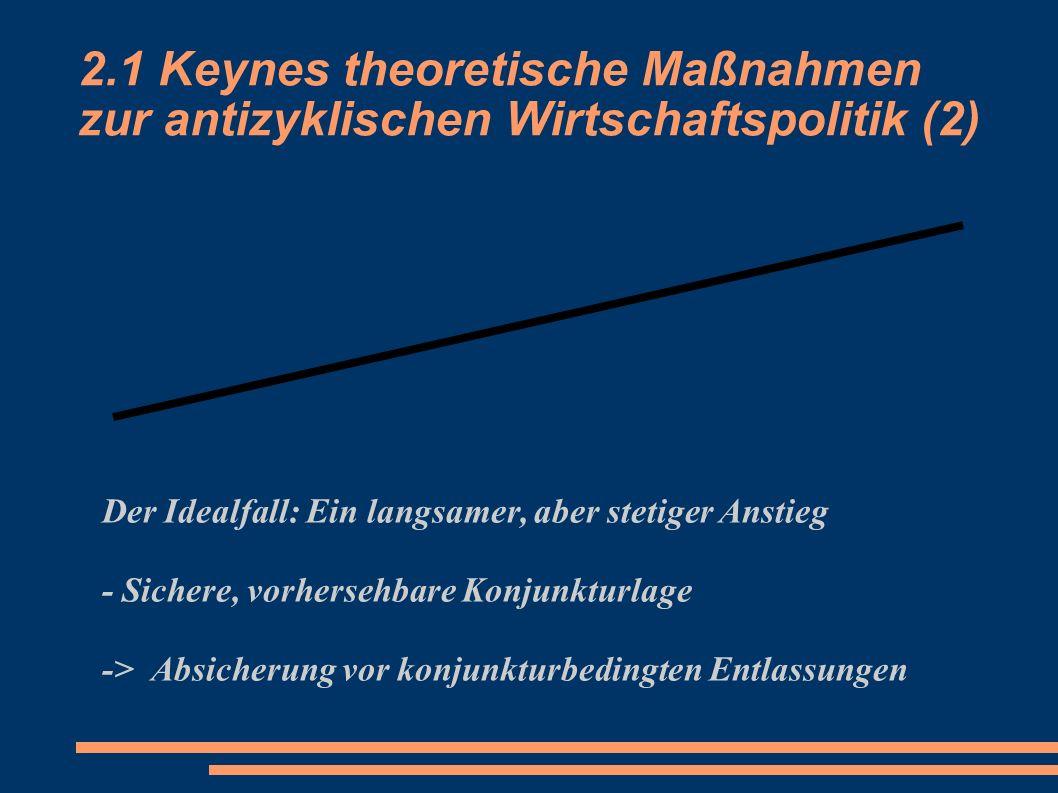 2.1 Keynes theoretische Maßnahmen zur antizyklischen Wirtschaftspolitik (2)