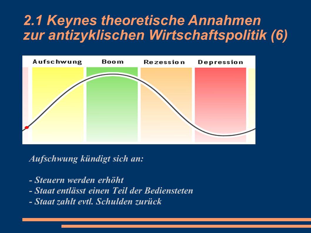 3.1 Keynes theoretische Annahmen zur antizyklischen Wirtschaftspolitik (2)