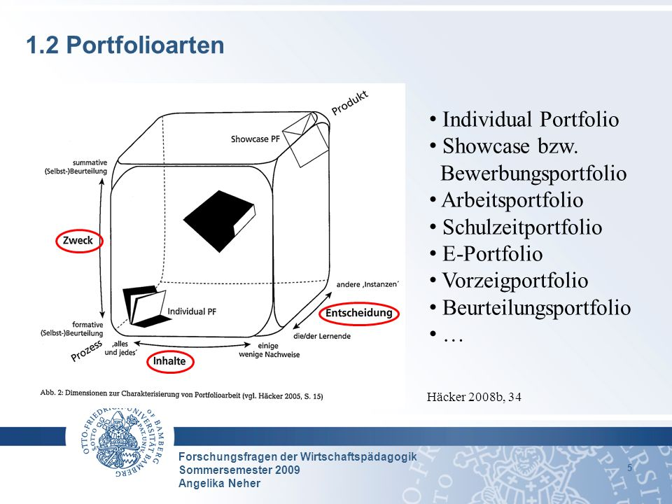 1.2 Portfolioarten Individual Portfolio Showcase bzw.
