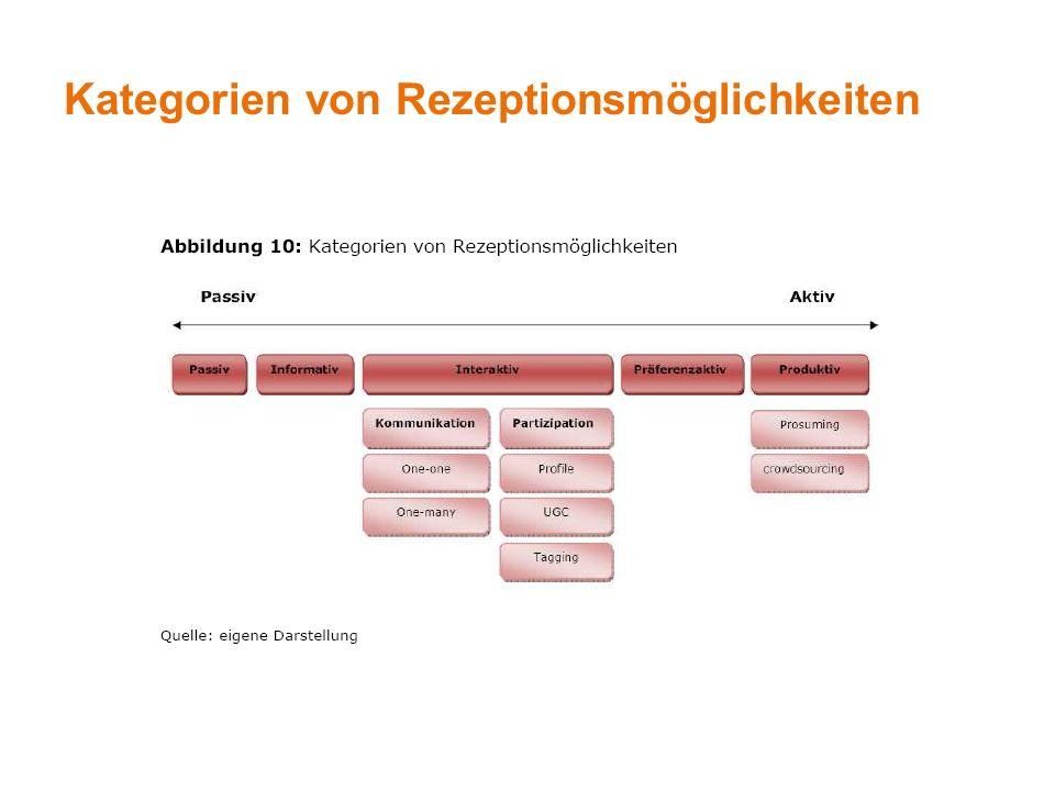 Kategorien von Rezeptionsmöglichkeiten