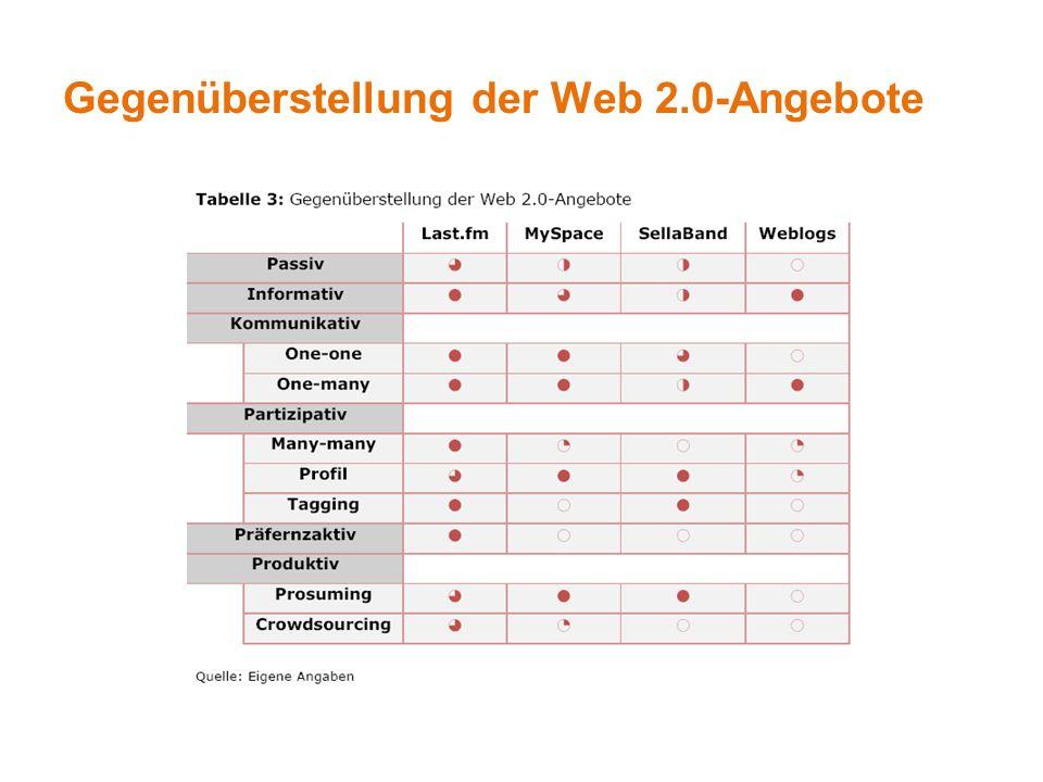 Gegenüberstellung der Web 2.0-Angebote