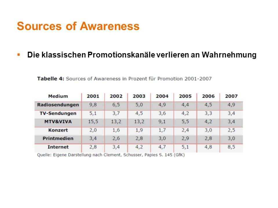 Sources of Awareness Die klassischen Promotionskanäle verlieren an Wahrnehmung