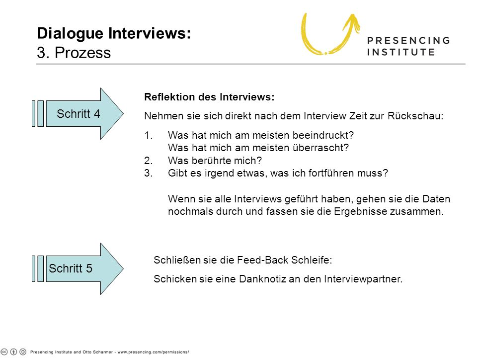 Dialogue Interviews: 3. Prozess
