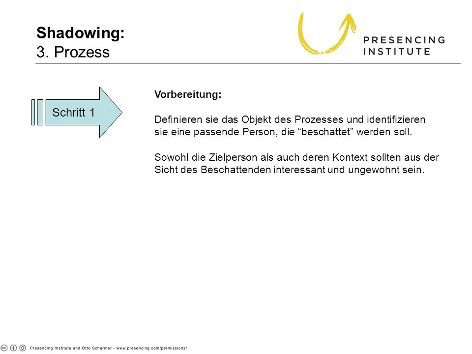 Shadowing: 3. Prozess Schritt 1 Vorbereitung: