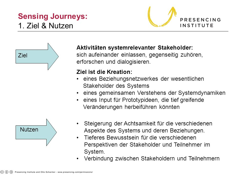 Sensing Journeys: 1. Ziel & Nutzen 1. Purpose & Outcome