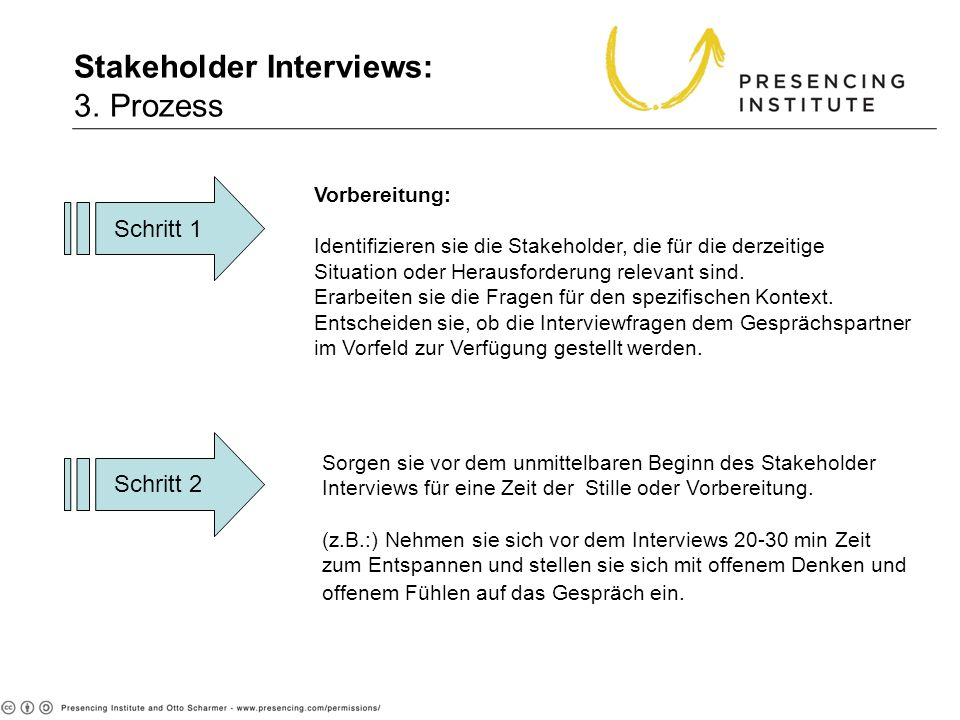 Stakeholder Interviews: 3. Prozess 3. Process