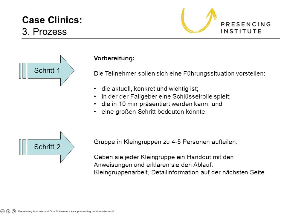 Case Clinics: 3. Prozess Schritt 1 Schritt 2 Vorbereitung: