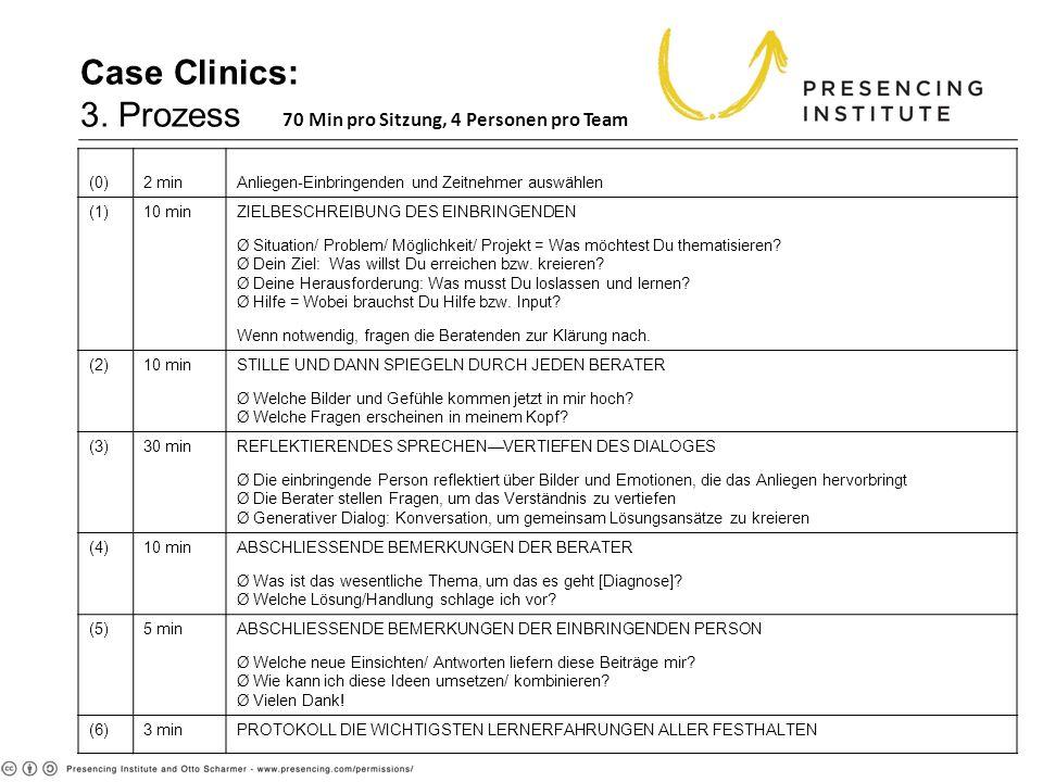 Case Clinics: 3. Prozess 70 Min pro Sitzung, 4 Personen pro Team