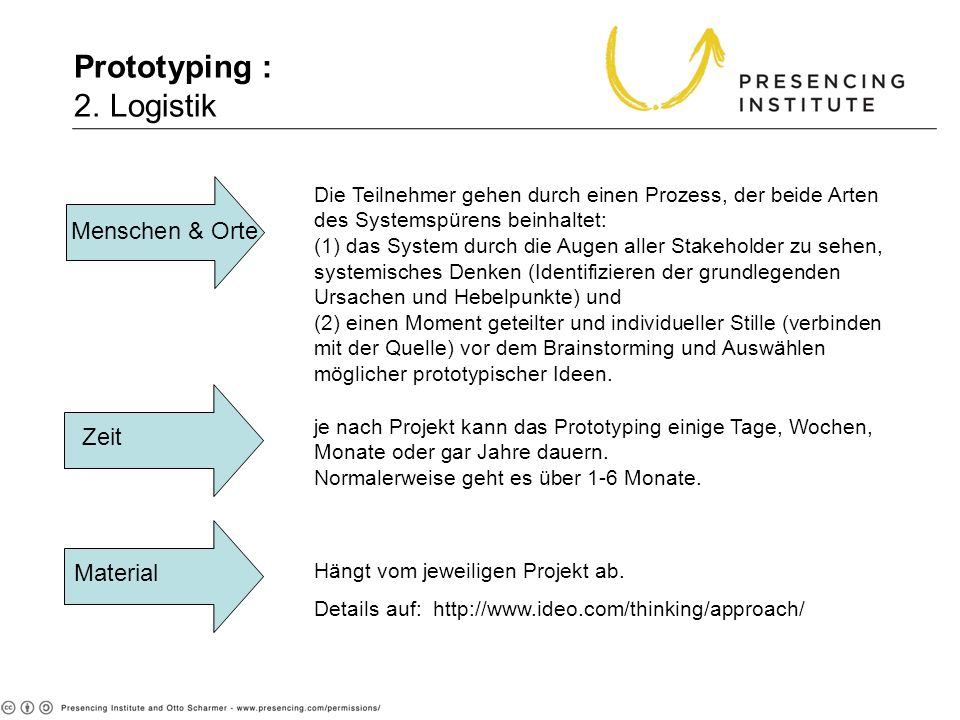 Prototyping : 2. Logistik