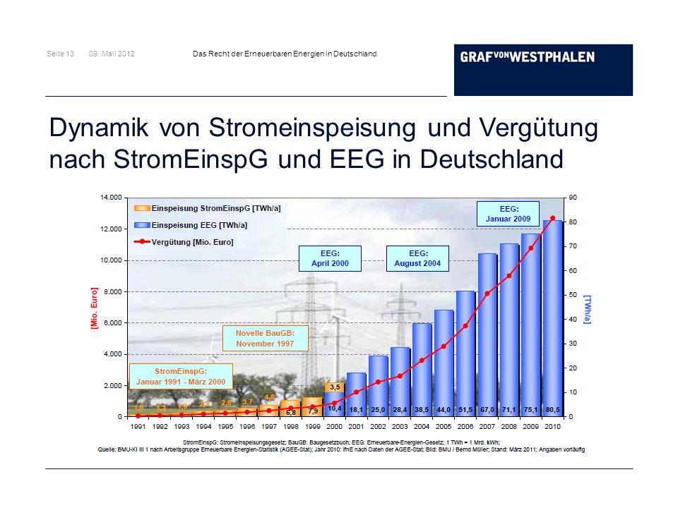 Dynamik von Stromeinspeisung und Vergütung nach StromEinspG und EEG in Deutschland
