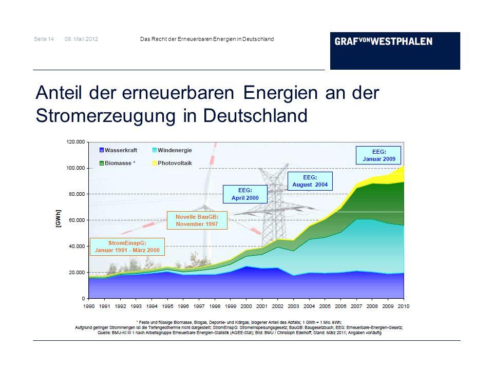 Anteil der erneuerbaren Energien an der Stromerzeugung in Deutschland