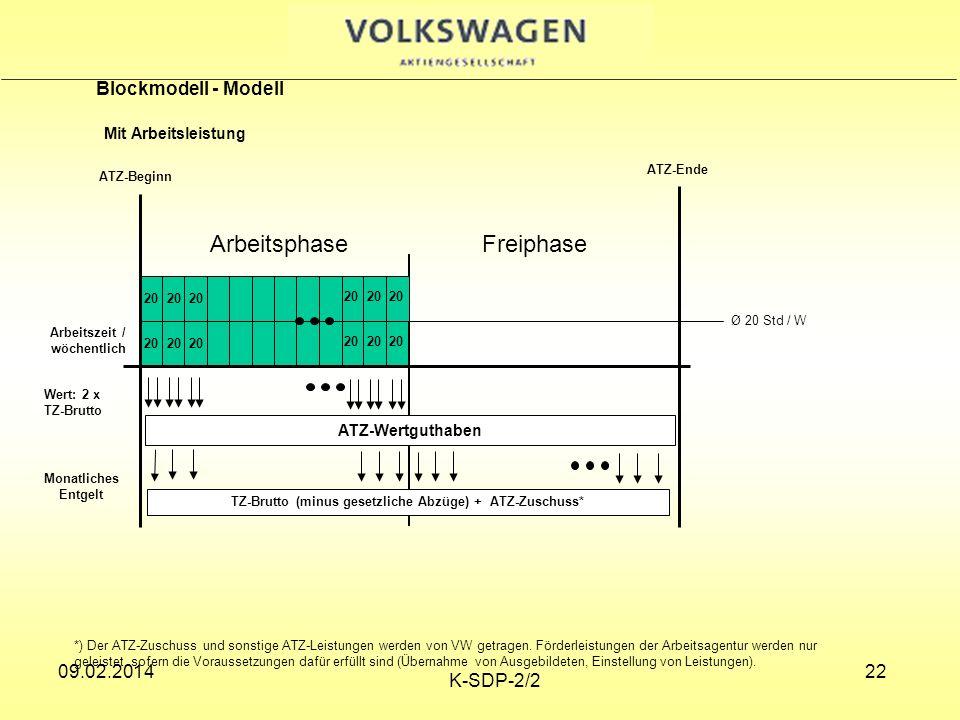 Arbeitsphase Freiphase Blockmodell - Modell Mit Arbeitsleistung