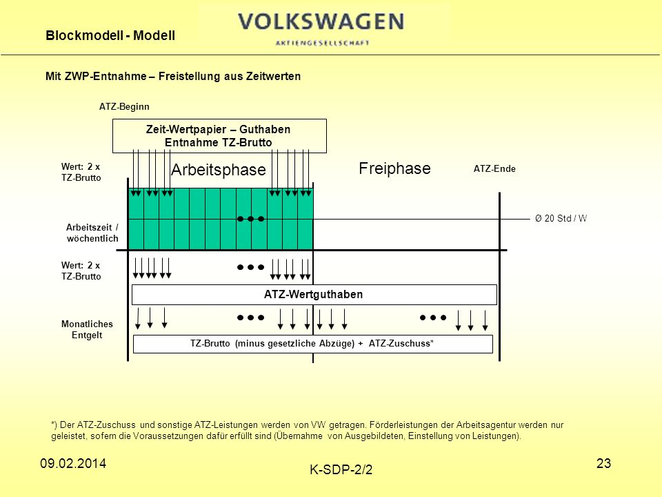 Arbeitsphase Freiphase Blockmodell - Modell
