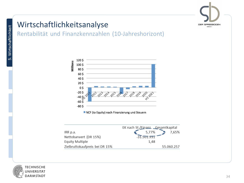Wirtschaftlichkeitsanalyse Rentabilität und Finanzkennzahlen (10-Jahreshorizont)