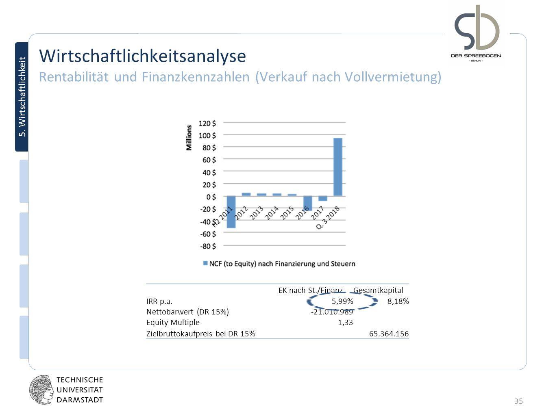 Wirtschaftlichkeitsanalyse Rentabilität und Finanzkennzahlen (Verkauf nach Vollvermietung)
