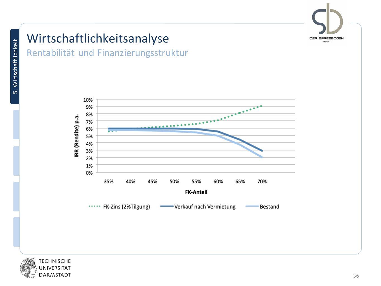 Wirtschaftlichkeitsanalyse Rentabilität und Finanzierungsstruktur
