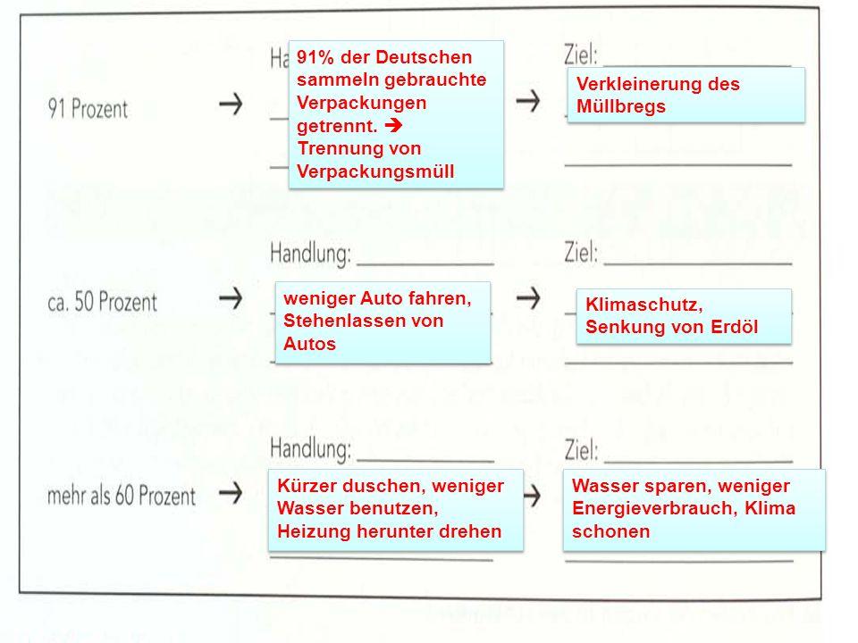 91% der Deutschen sammeln gebrauchte Verpackungen getrennt