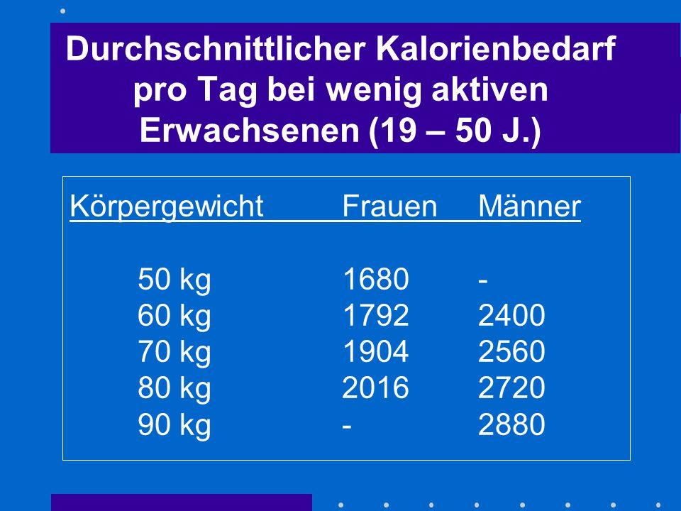 Durchschnittlicher Kalorienbedarf pro Tag bei wenig aktiven Erwachsenen (19 – 50 J.)